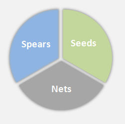 Aaron Ross seeds nets and spears