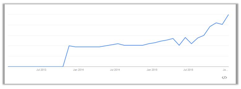 Account-based-marketing-google-trend-15Feb2016-shadow