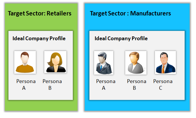 Personas and customer profiles