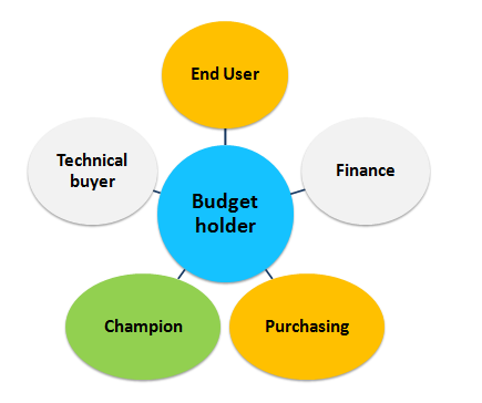Buyer-Personas-and-Roles