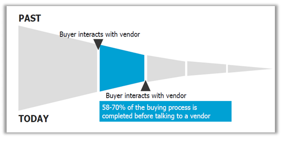 B2B Buyers do more research online