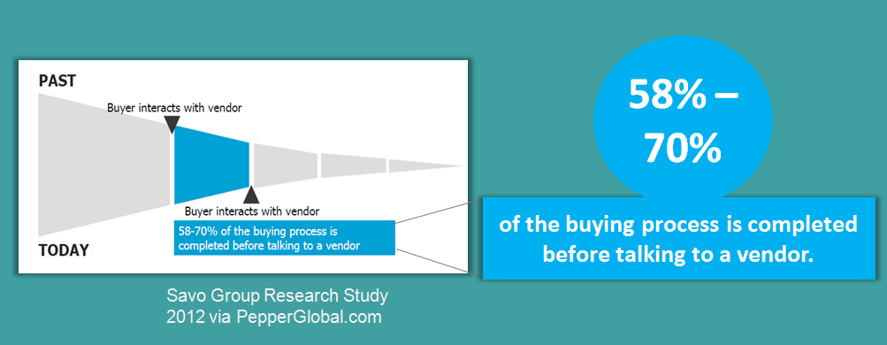B2B buying process online percentage