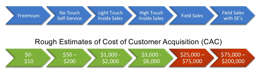 Cost of Customer Acquisition by Sale Type