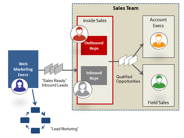 Inside Sales Team Structure