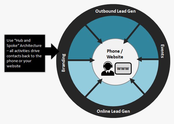 Lead generation hub and spoke