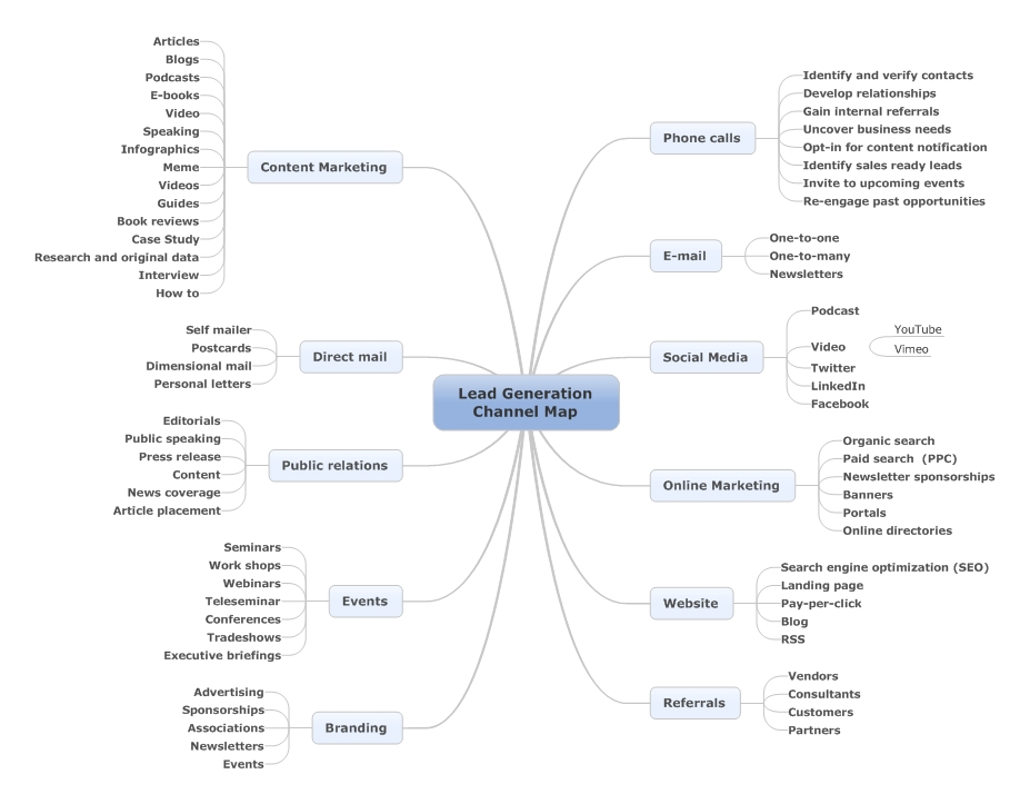 Lead Generation mind map
