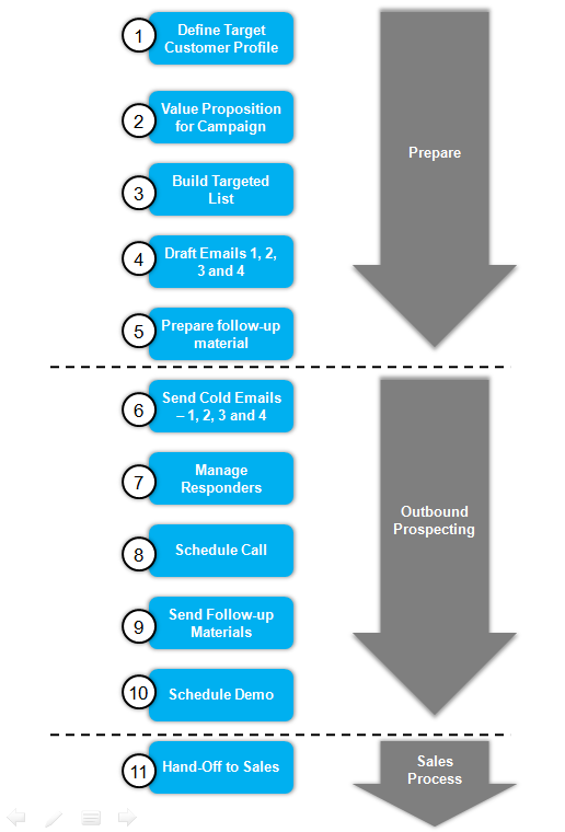 Motarme Outbound Lead Generation process