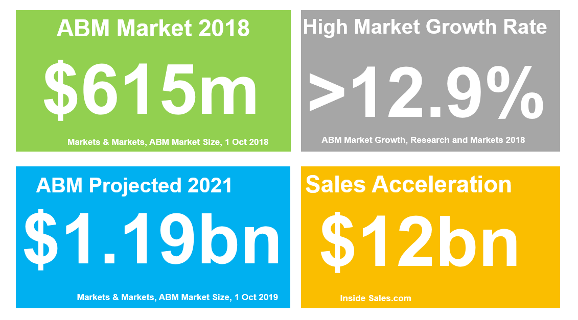 Account Based Sales Market Size