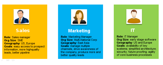 Lead nurturing and personas