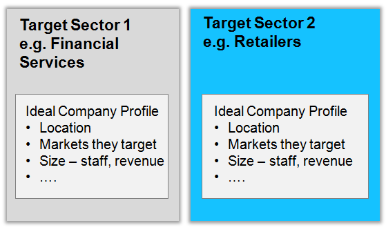 Target sectors and companies